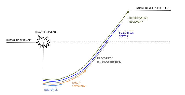 Recovery as a process of resilience building. In this framework, disaster risk reduction in reconstruction means having a steeper trajectory (shorter time) and a higher end-point (more resilience).