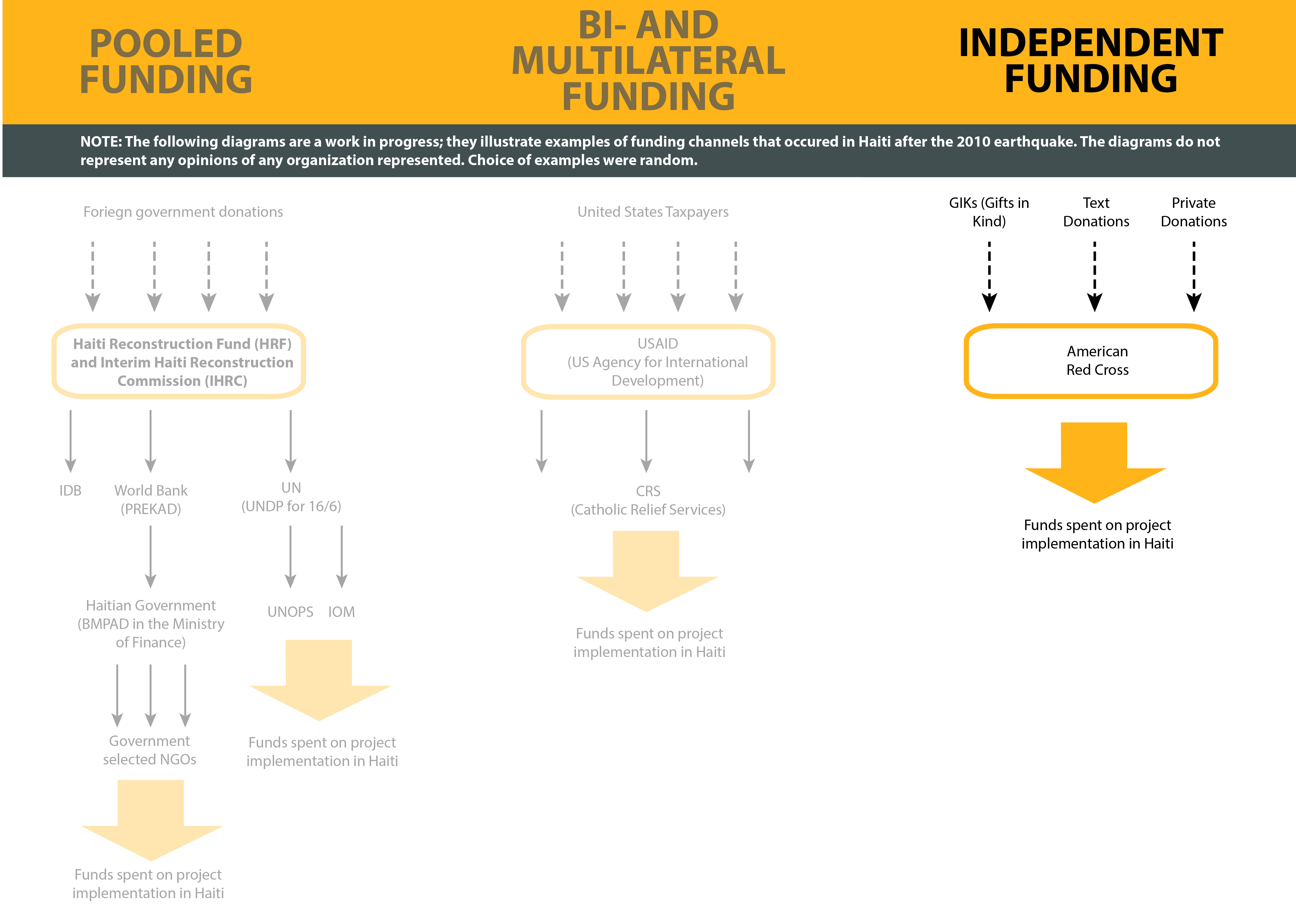 This diagram represents three broad categories of funding: (1) Pooled, (2) Bi- and Mulitlateral, and (3) Independent. Most implementing organizations receive a mix of two or all three forms.