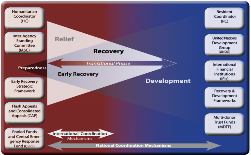 early recovery diagram