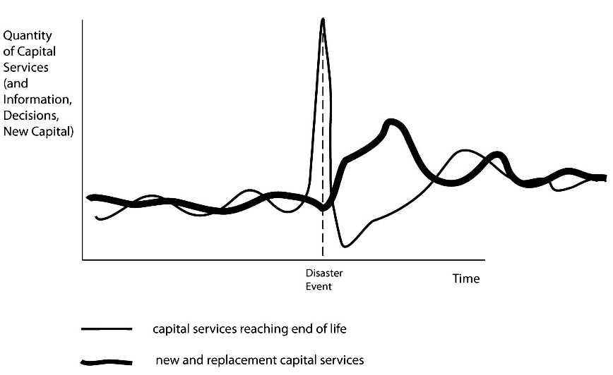 Olshansky et al graph