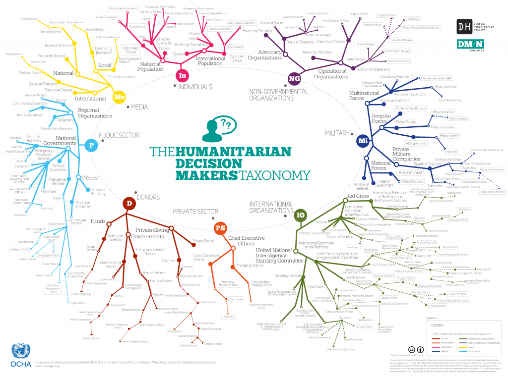The Humanitarian Decision Makers Taxonomy