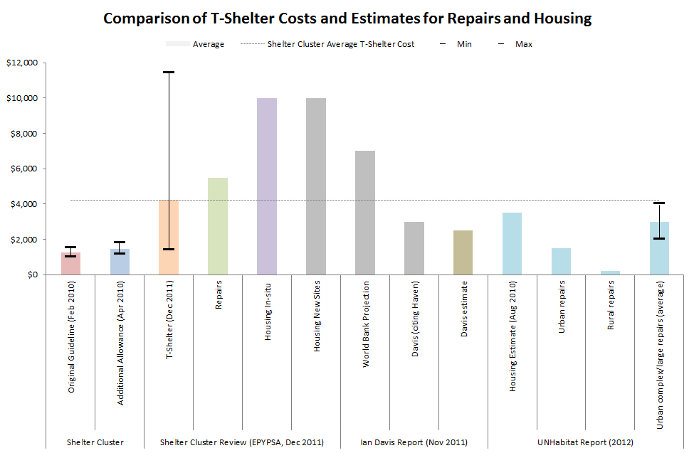 Comaprison of per household shelter costs in Haiti